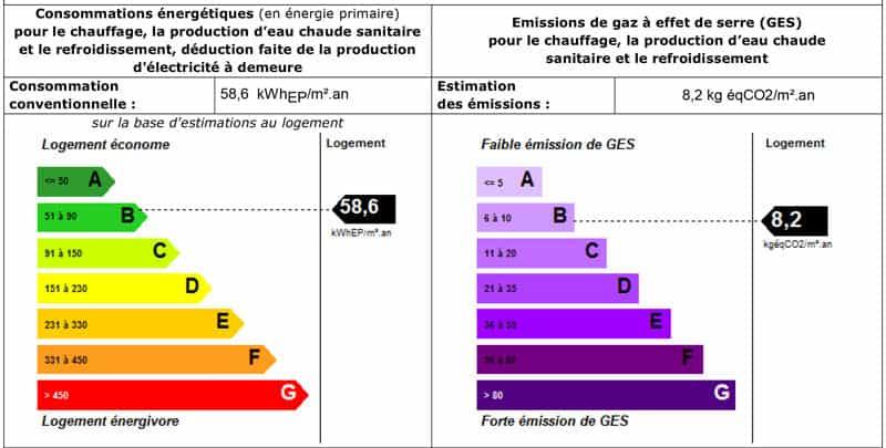 Diagnostic De Performance Énergétique À Mondeville, Caen Et Lisieux
